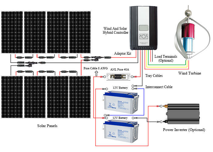 Large Capacity Off Grid Solar And Wind Kits Smart Controller  Durable Construction